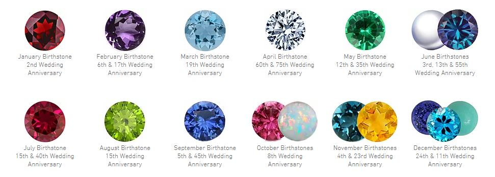 birthstones and anniversary gems